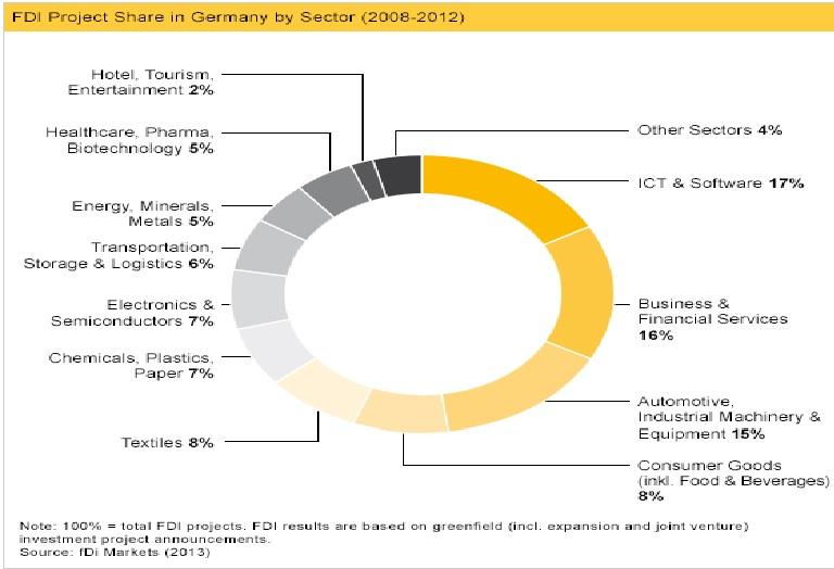 سهم پروژه های سرمایه گذاری در آلمان