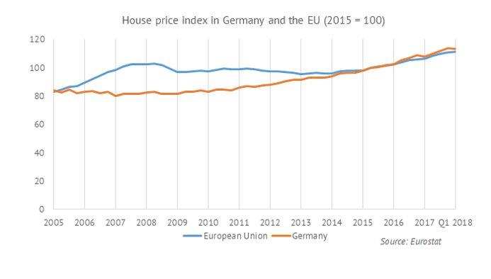 نمودار رشد قیمت خانه در آلمان