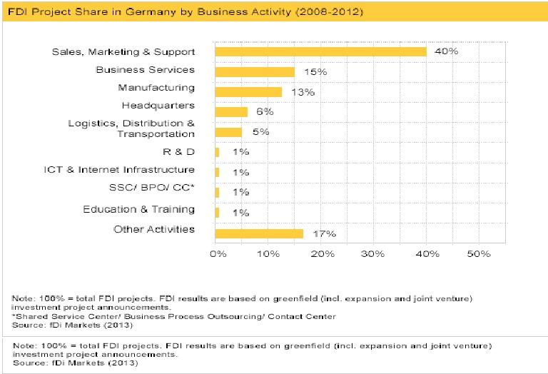 سهم فعالیت های افتصادی آلمان در جهان و اقامت آلمان