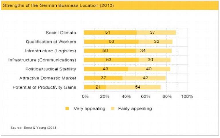 نمودار رشد اقتصادی آلمان